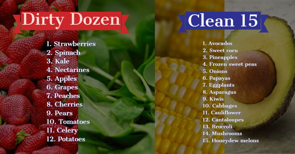 Clean fifteen dirty dozen